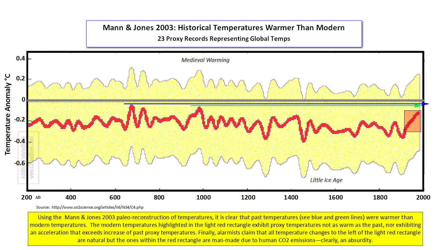 Mann Jones 2003 Global Proxy Temps