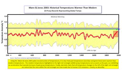 Mann Jones 2003 Global Proxy Temps