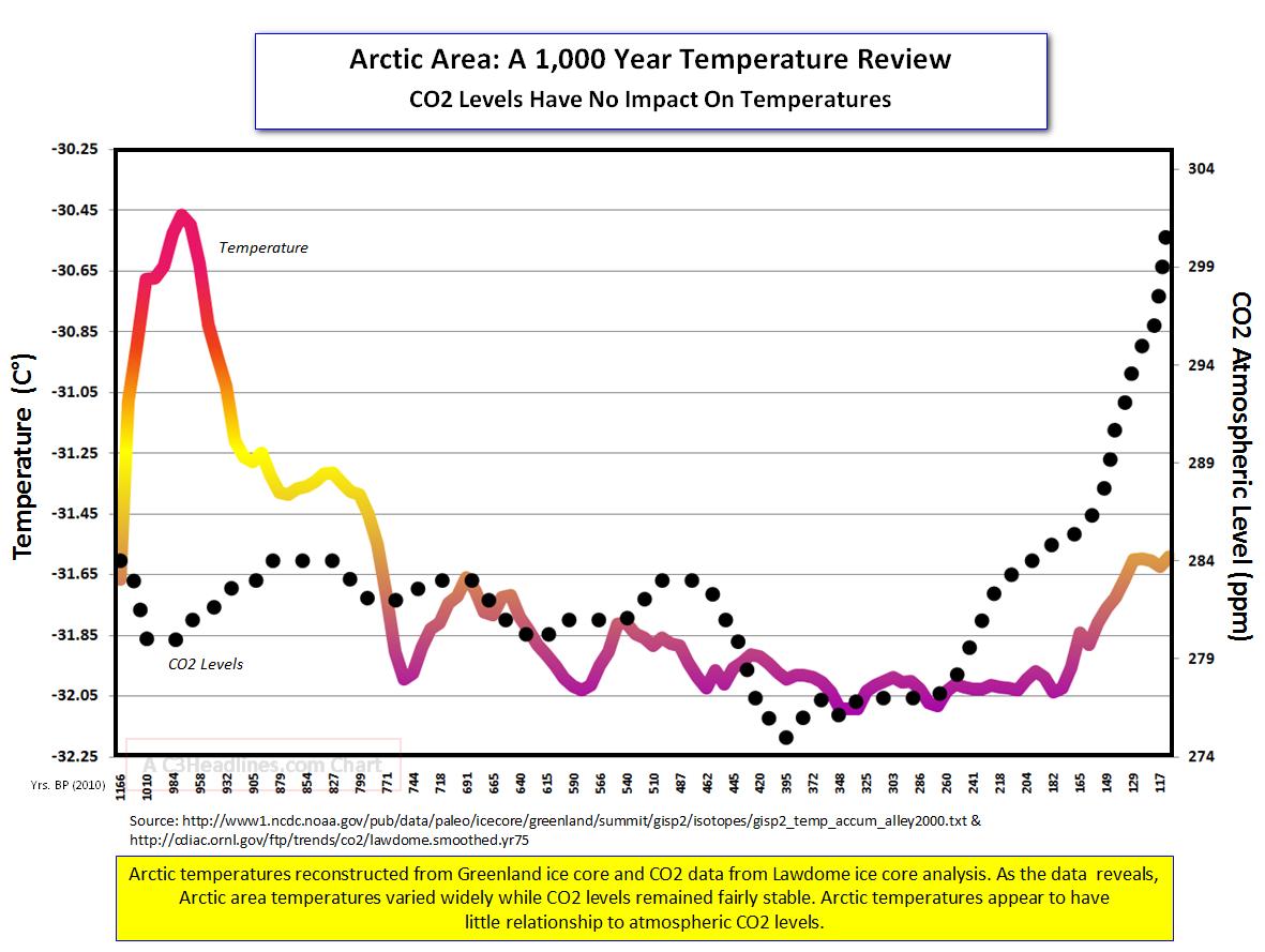 Arctic 1000 yr Temps CO2_cr