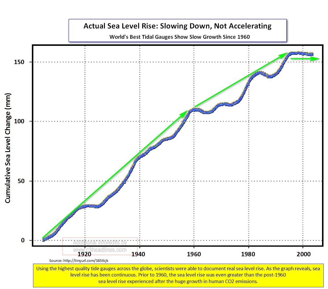 Actual Sea Level Rise
