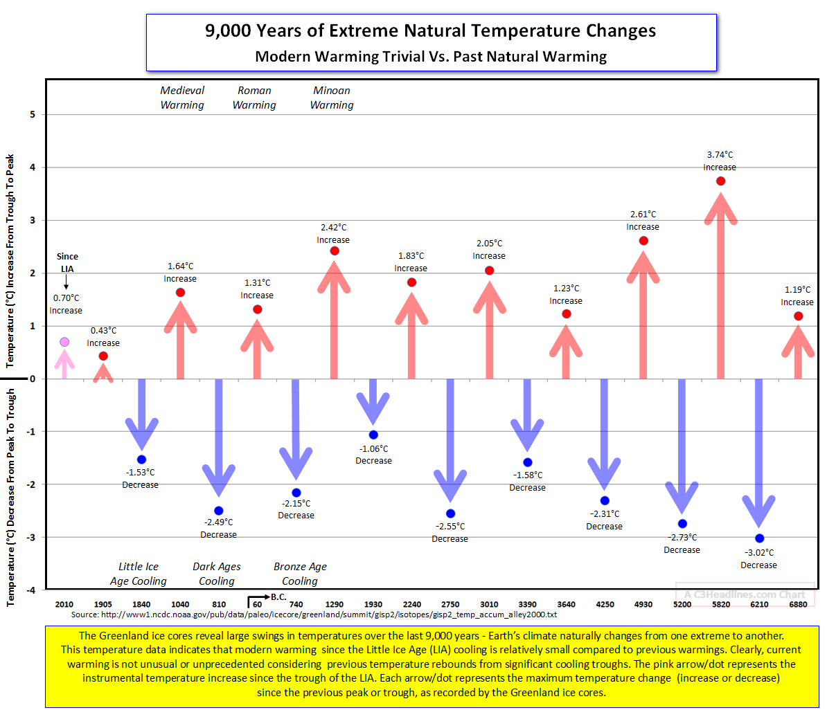 Extreme Natural Temp Changes Greenland