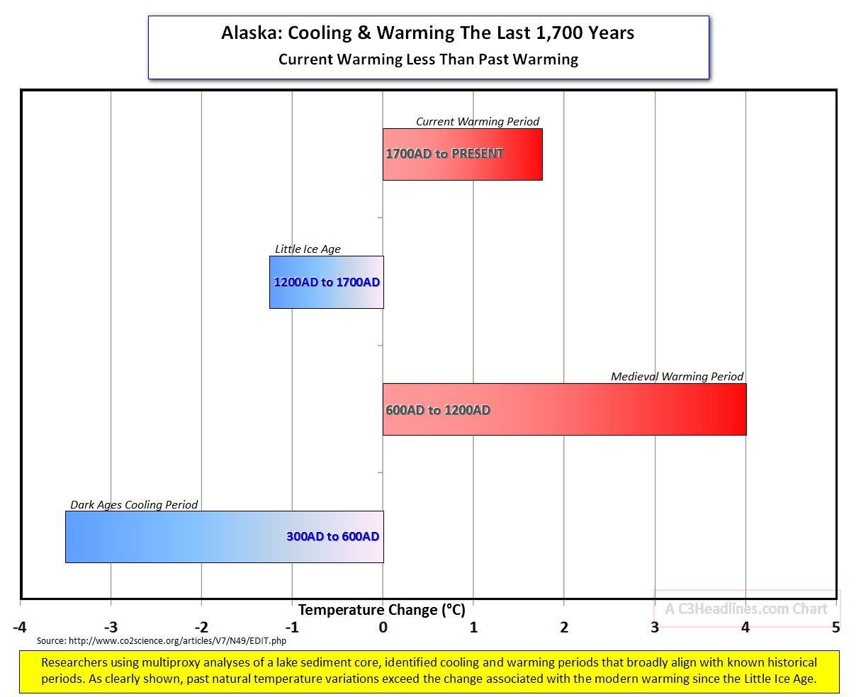 Alaska 2000 year cooling warming