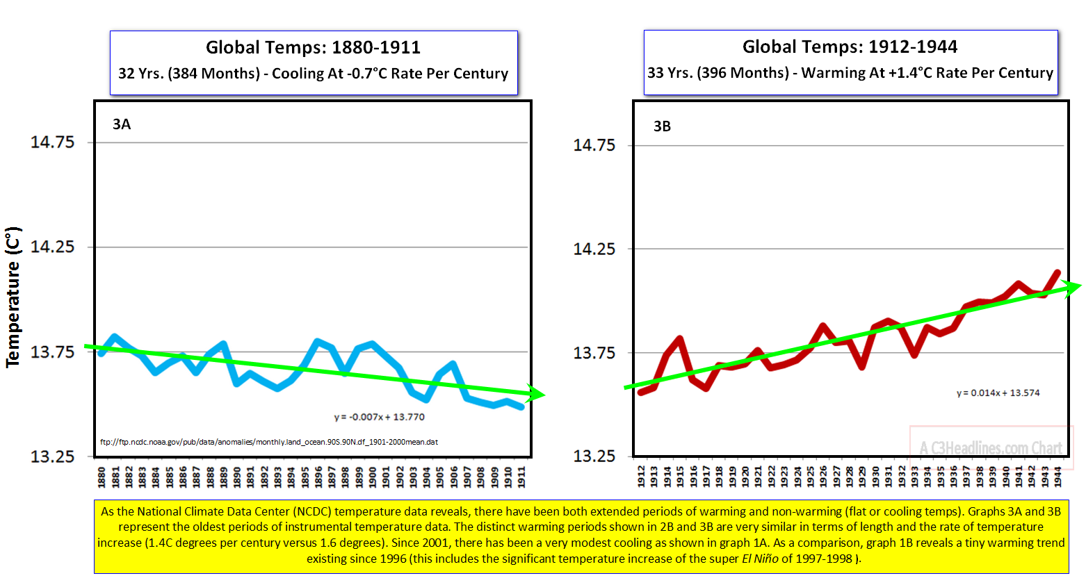Global Temp Trends Panel3