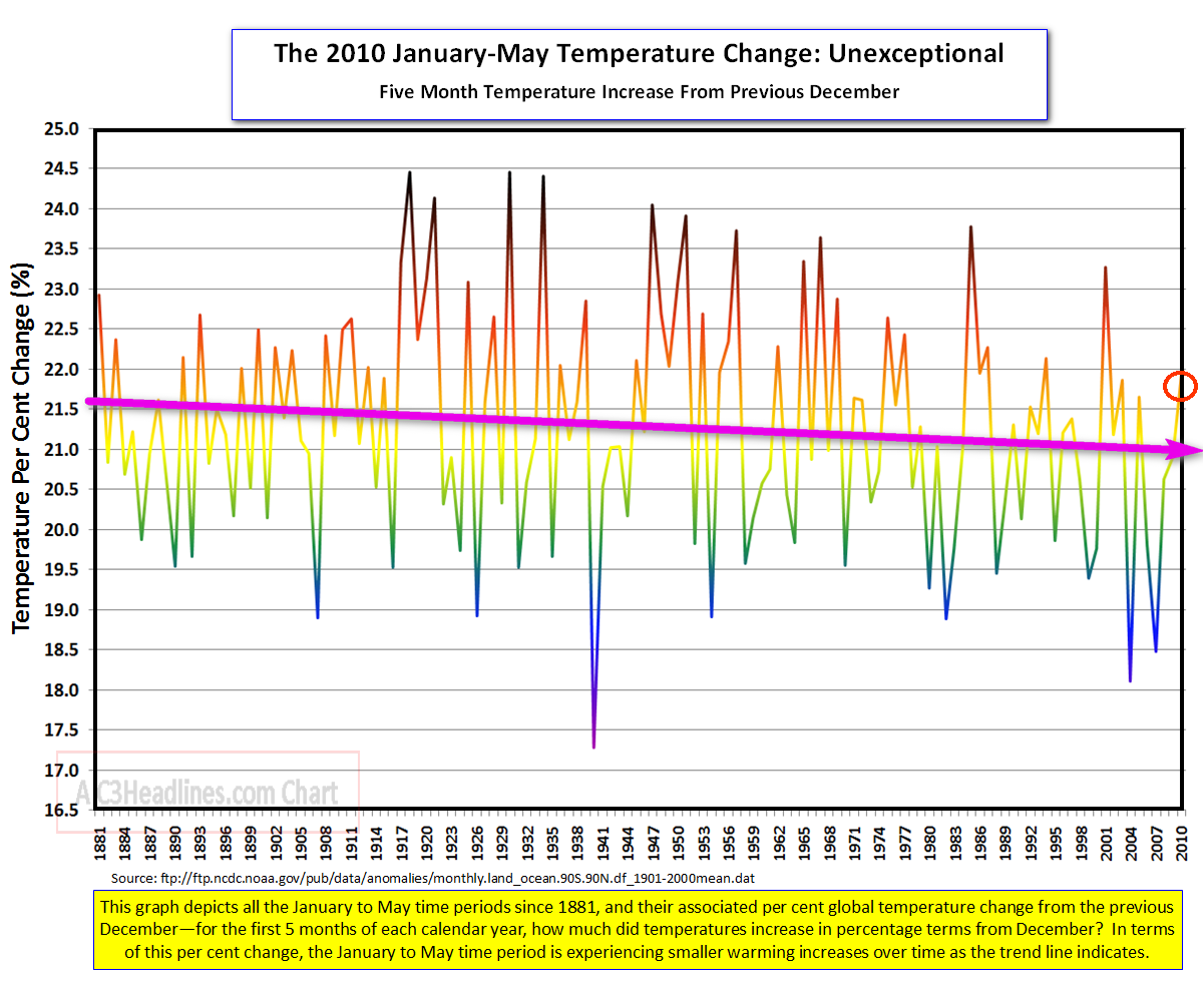 Jan-May 2010 Temp Change