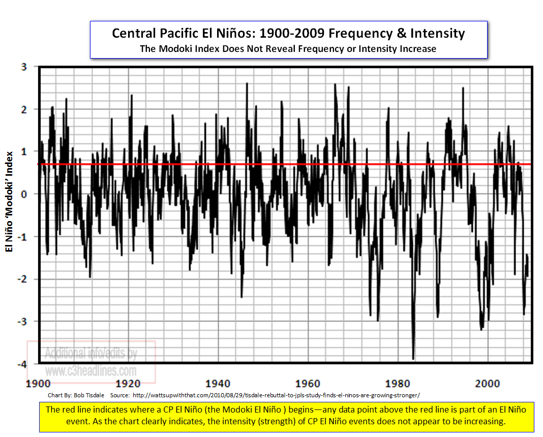 Modoki El Nino Index