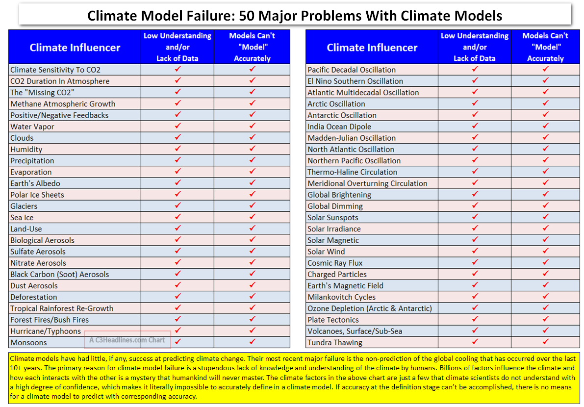 Climate Models - 50 Problems