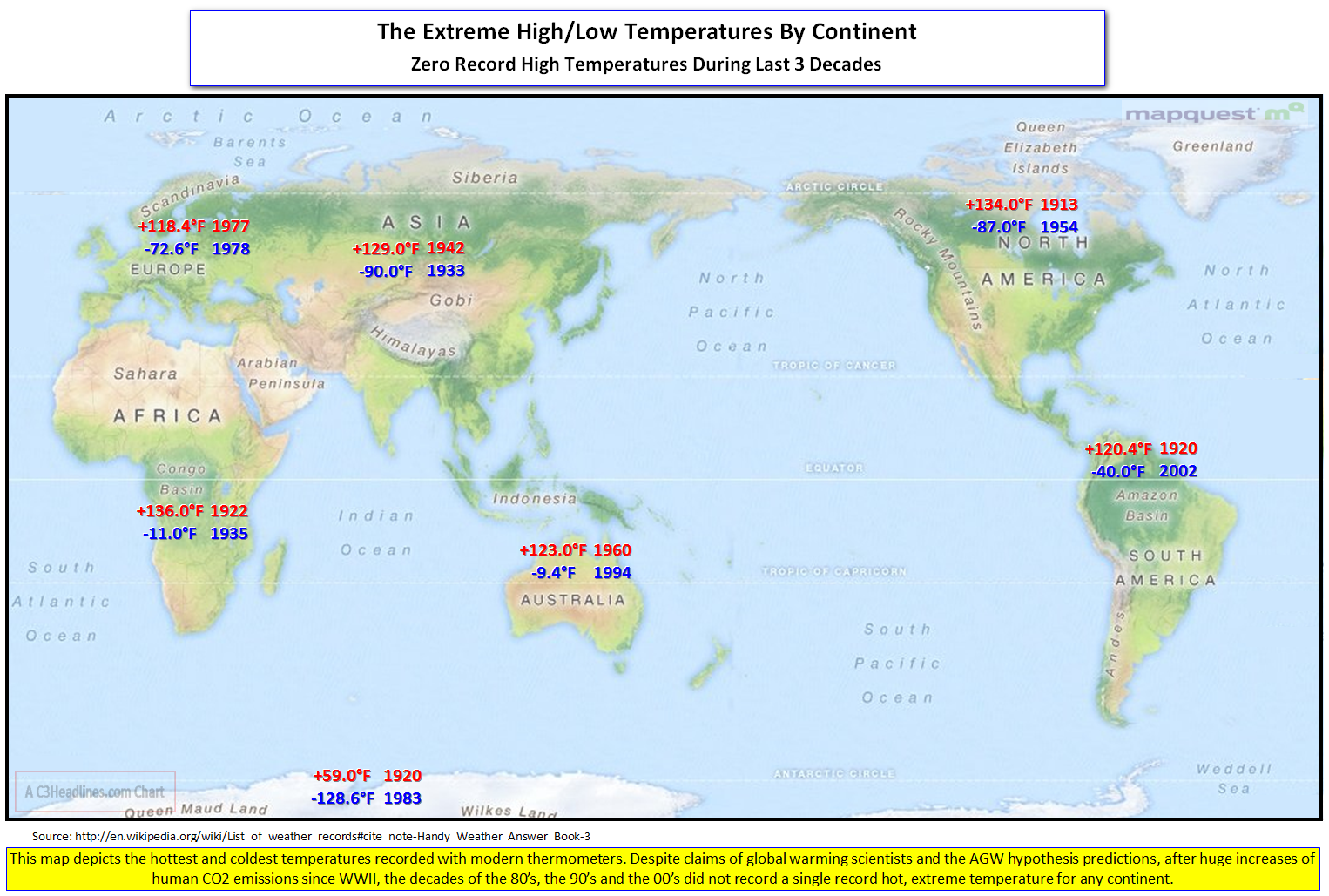 Extreme Temps By Continent