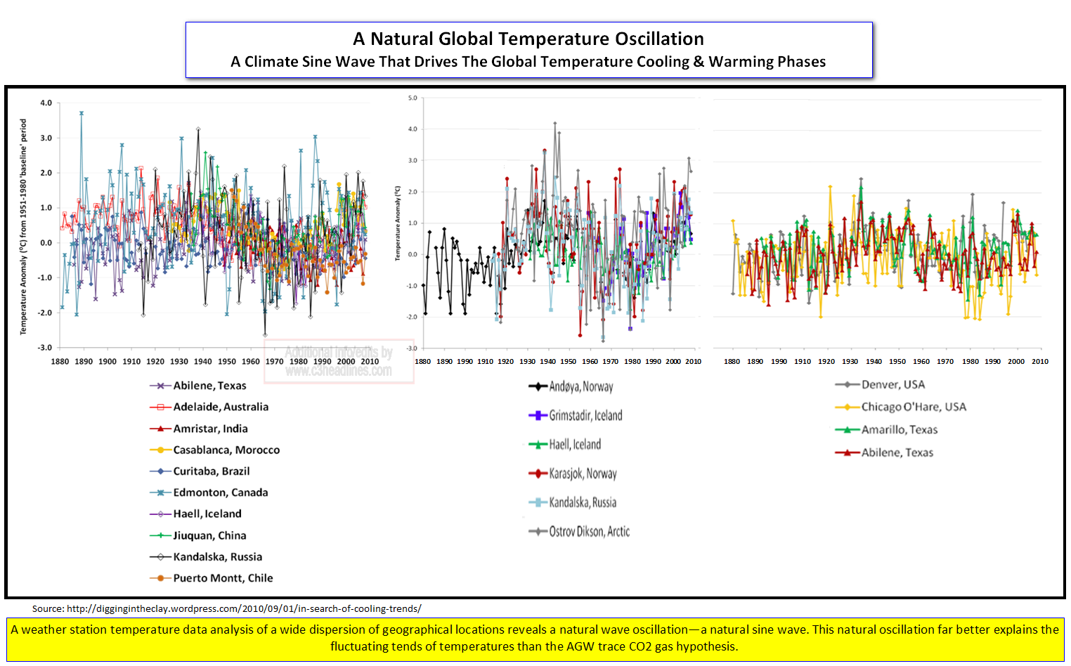 Climate Sine Wave Cooling-Warming