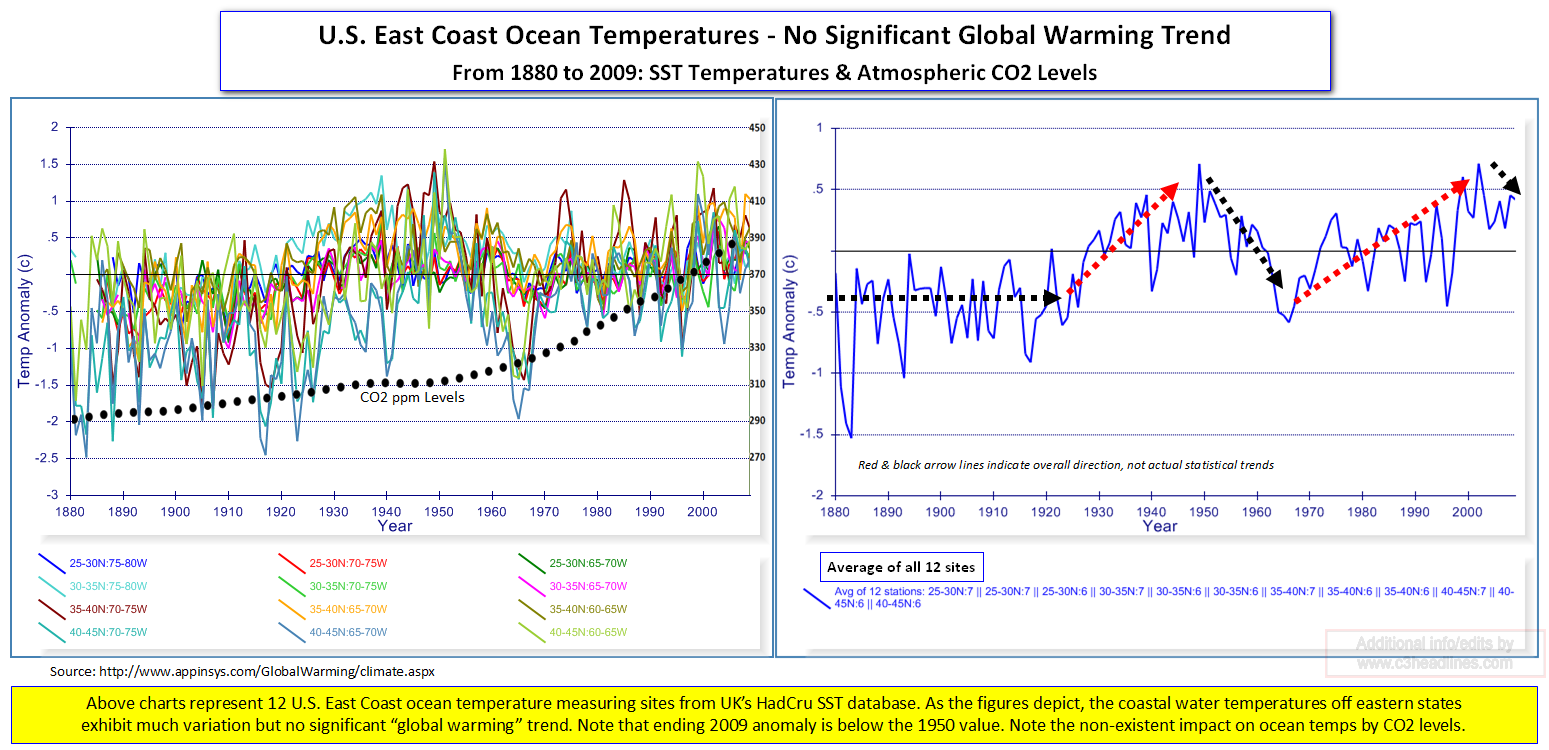 US East Coast Ocean Temps CO2