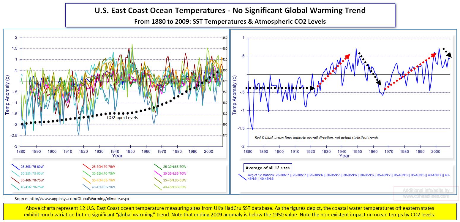 US East Coast Ocean Temps CO2