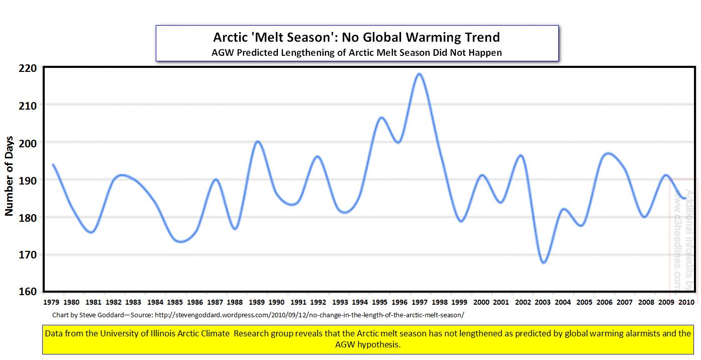 Arctic melt season 2010