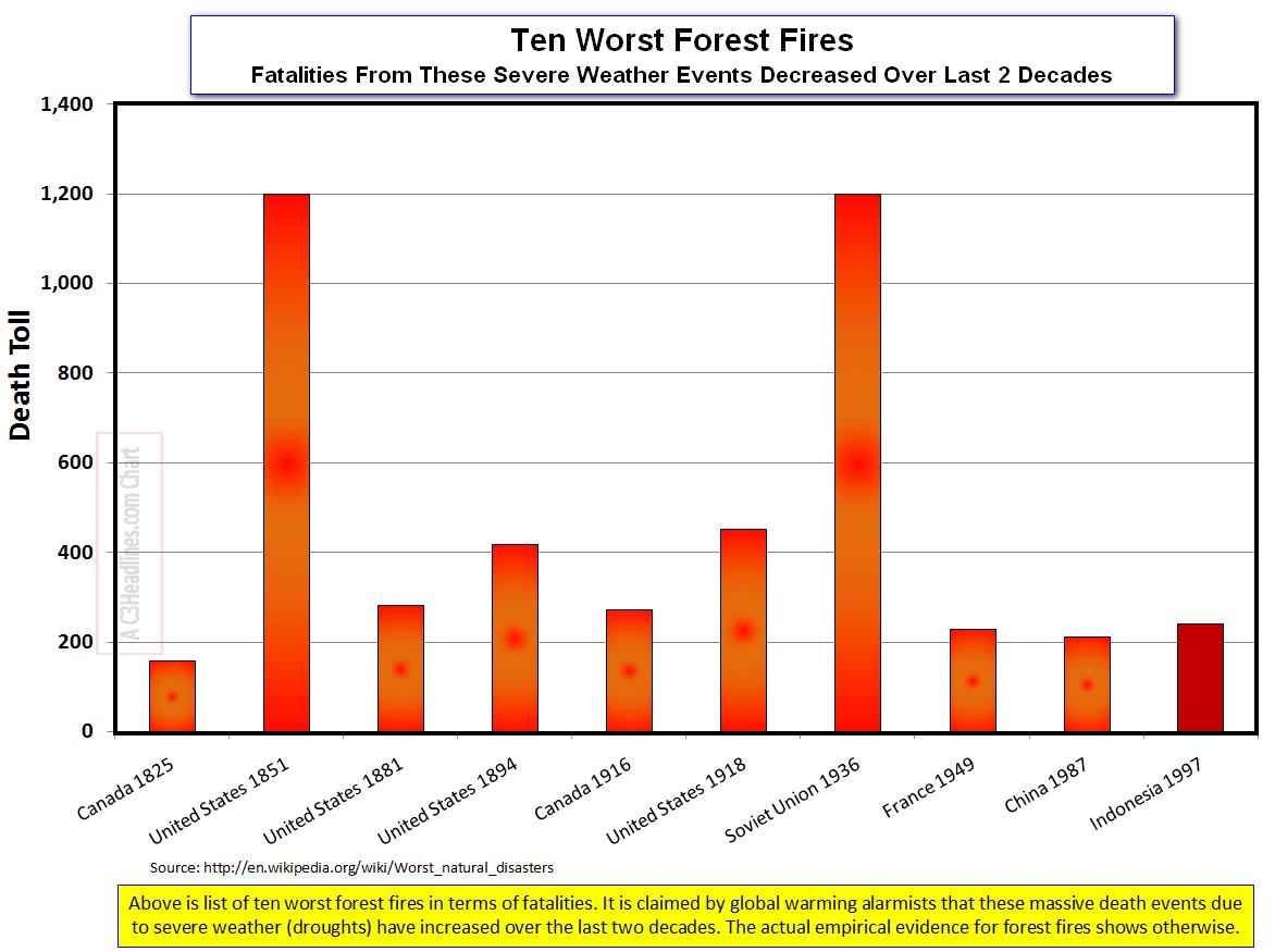 Ten Worst Forest Fires