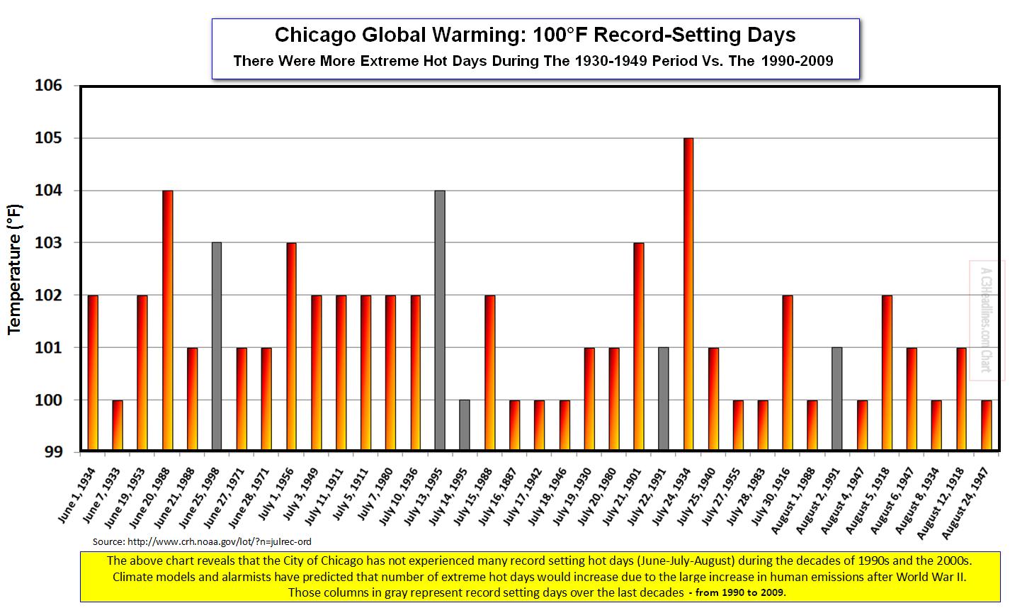 Chicago Heat Record Days
