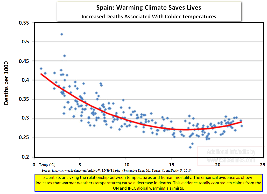 Spain Cold Weather Kills