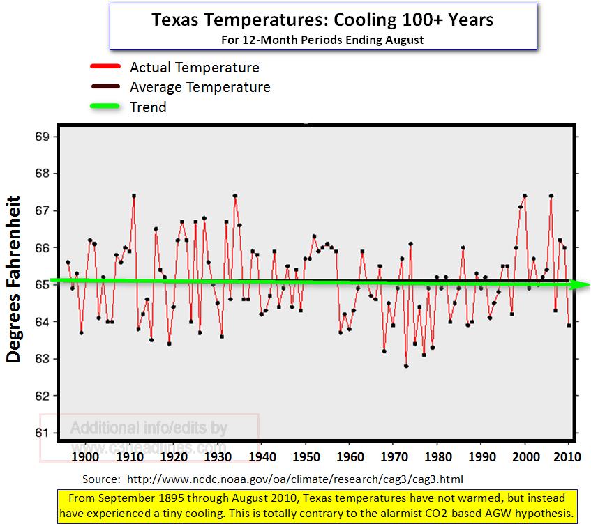 Texas 100 yr cooling