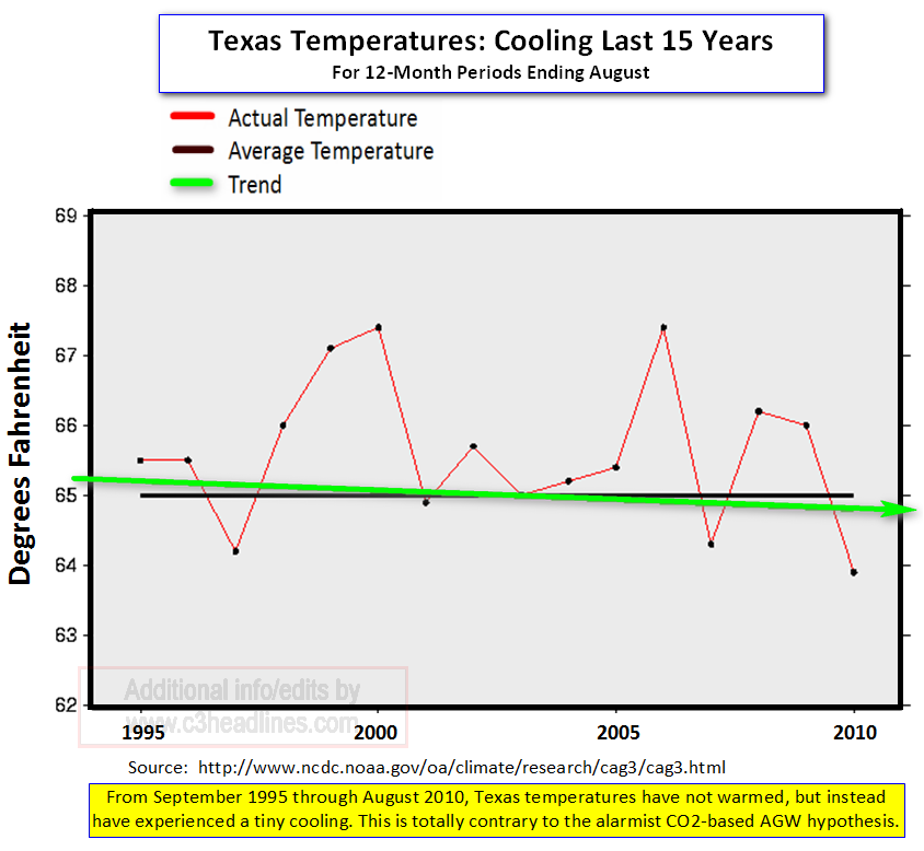 Texas cooling 15 years