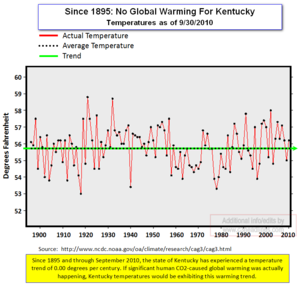 Kentucky Temps since 1895