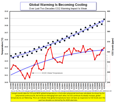 Global Warming Over Last 2 Decades