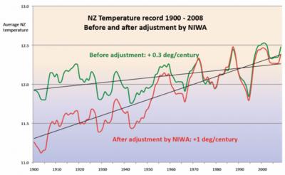 Nz-niwa-adjustment