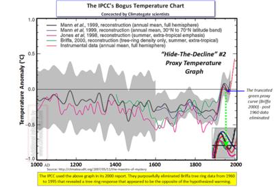 IPCC Bogus Hockey Stick Chart