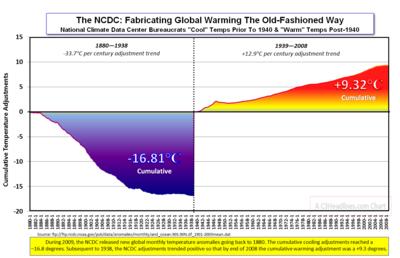 NCDC Global Temp Adjsmnts