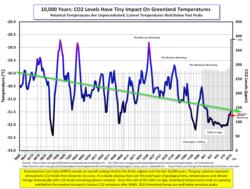 10000 Yr Greenland Temps