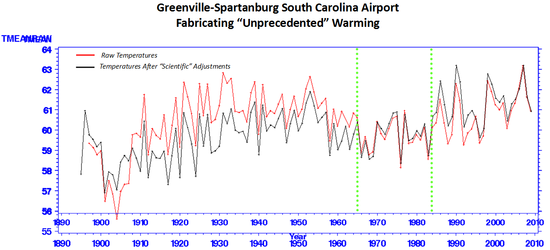 Spartanburg sc temps