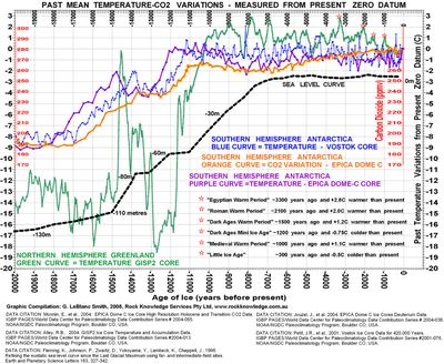 Past mean temp co2 sea level variations