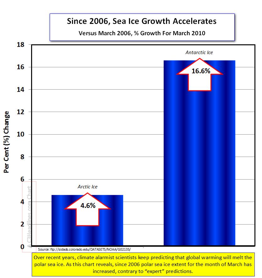 Polar sea ice mar 2010