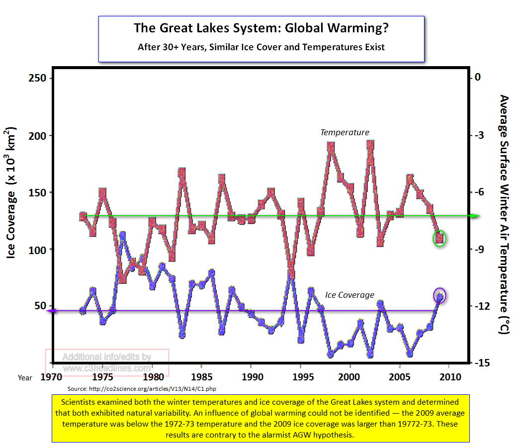 Great Lakes ice and temps