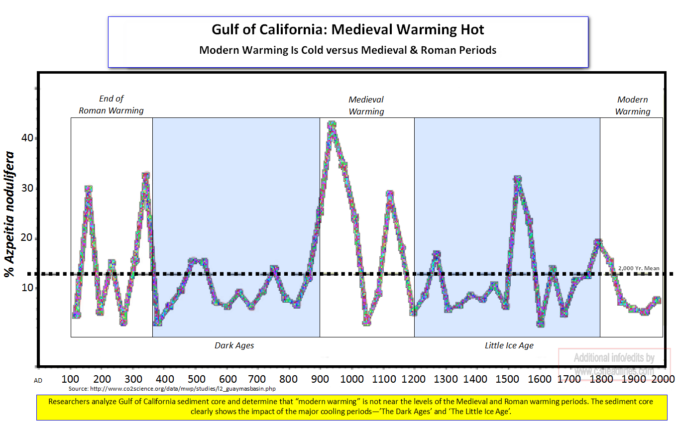 Gulf of California Medieval