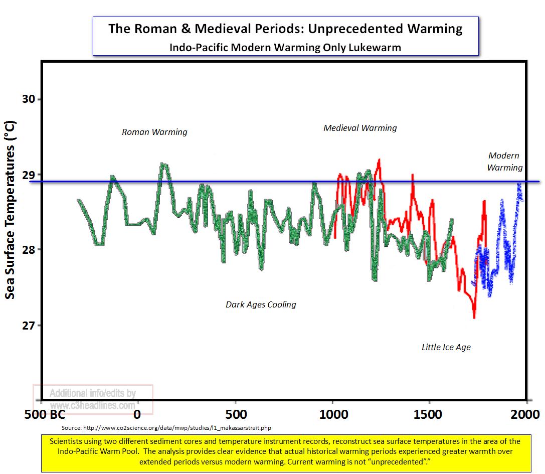 Indo-Pacific warming Roman