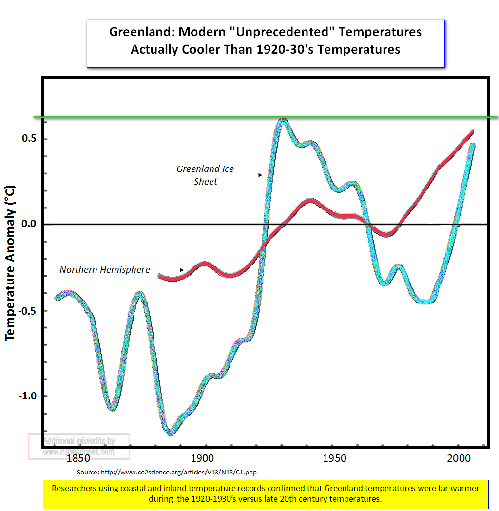 New Greenland temps