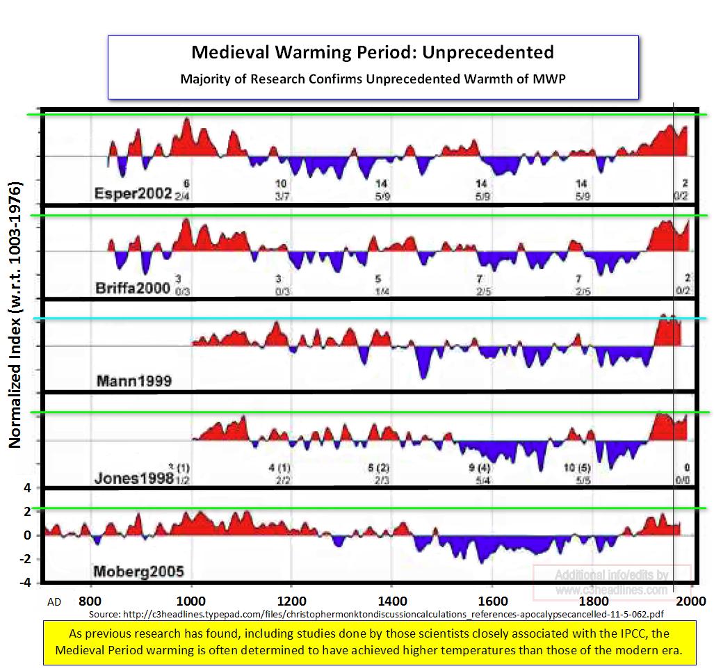 MWP Unprecedented Multiple Studies