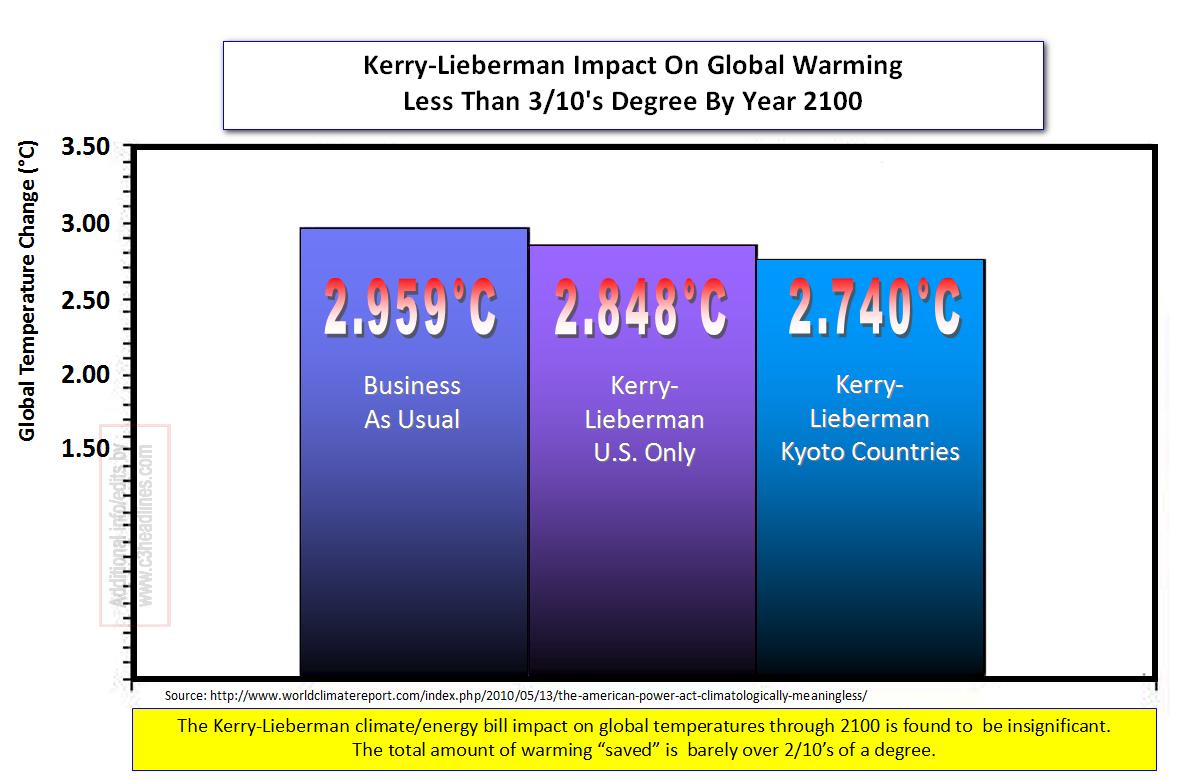 KerryLieberman Global Tempcr