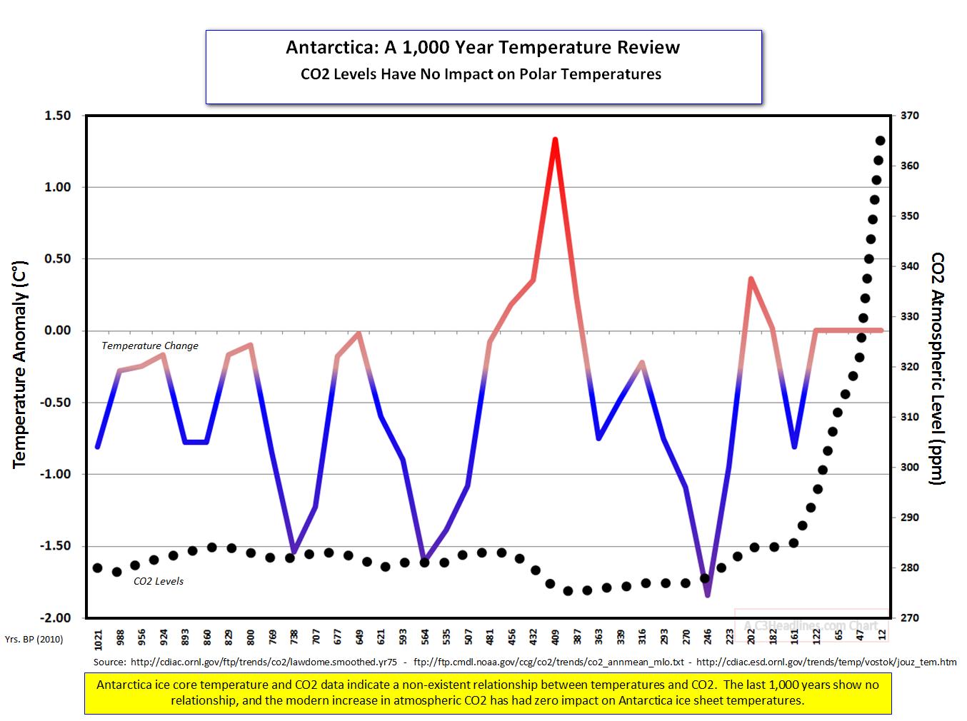 Antarctica 1000 Temps CO2