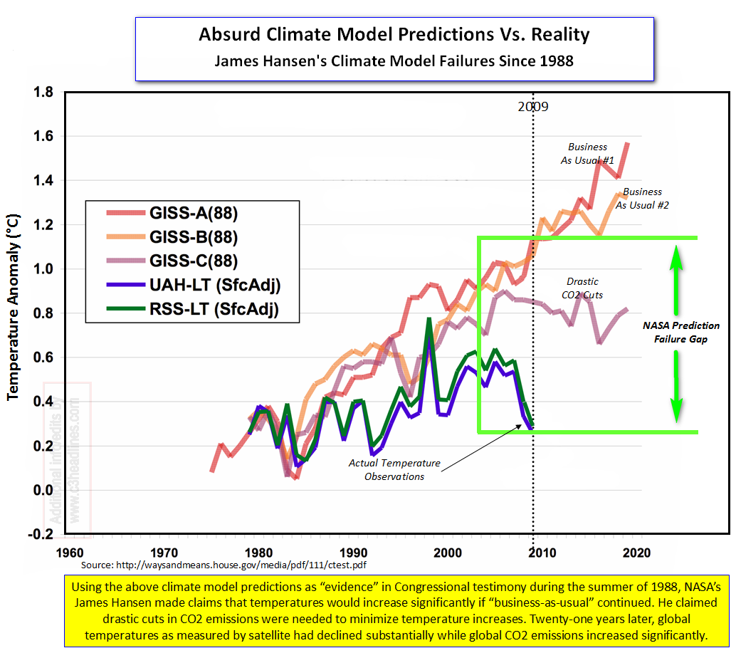 Hansens Climate Model Failure Since 1988 cr
