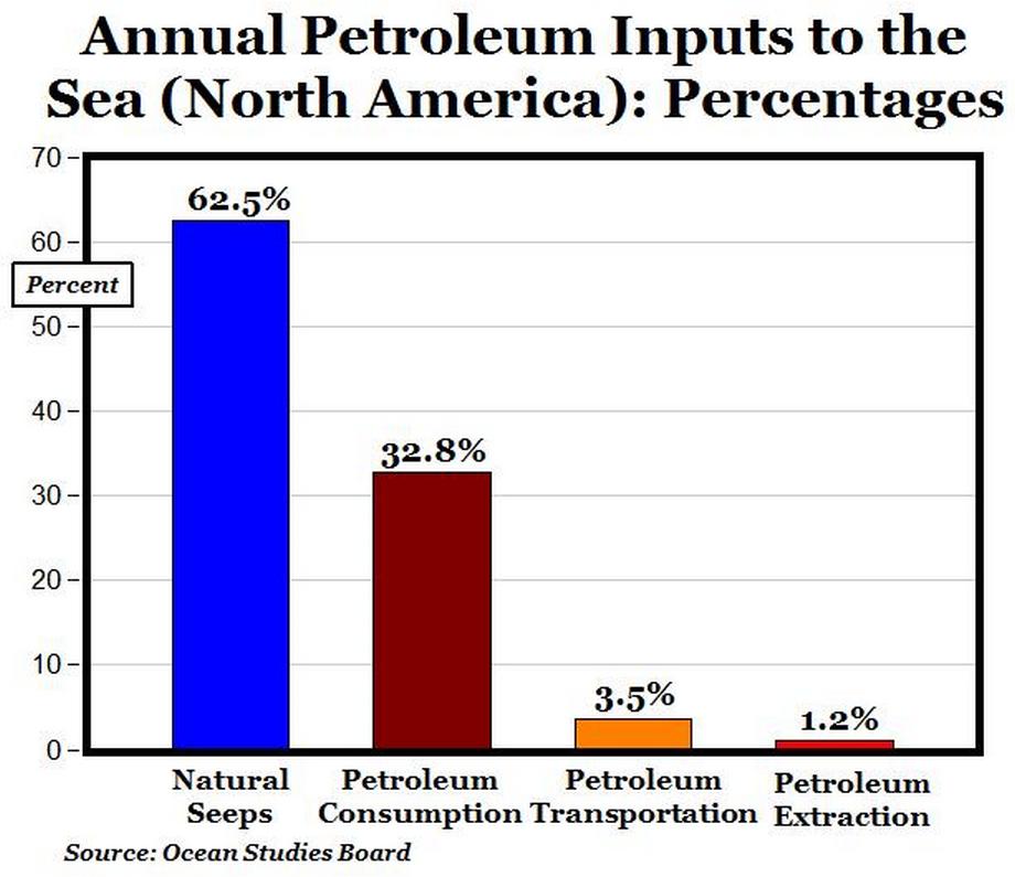 Oil seepage North Amer