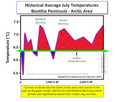 Arctic Boothia Penin Warming