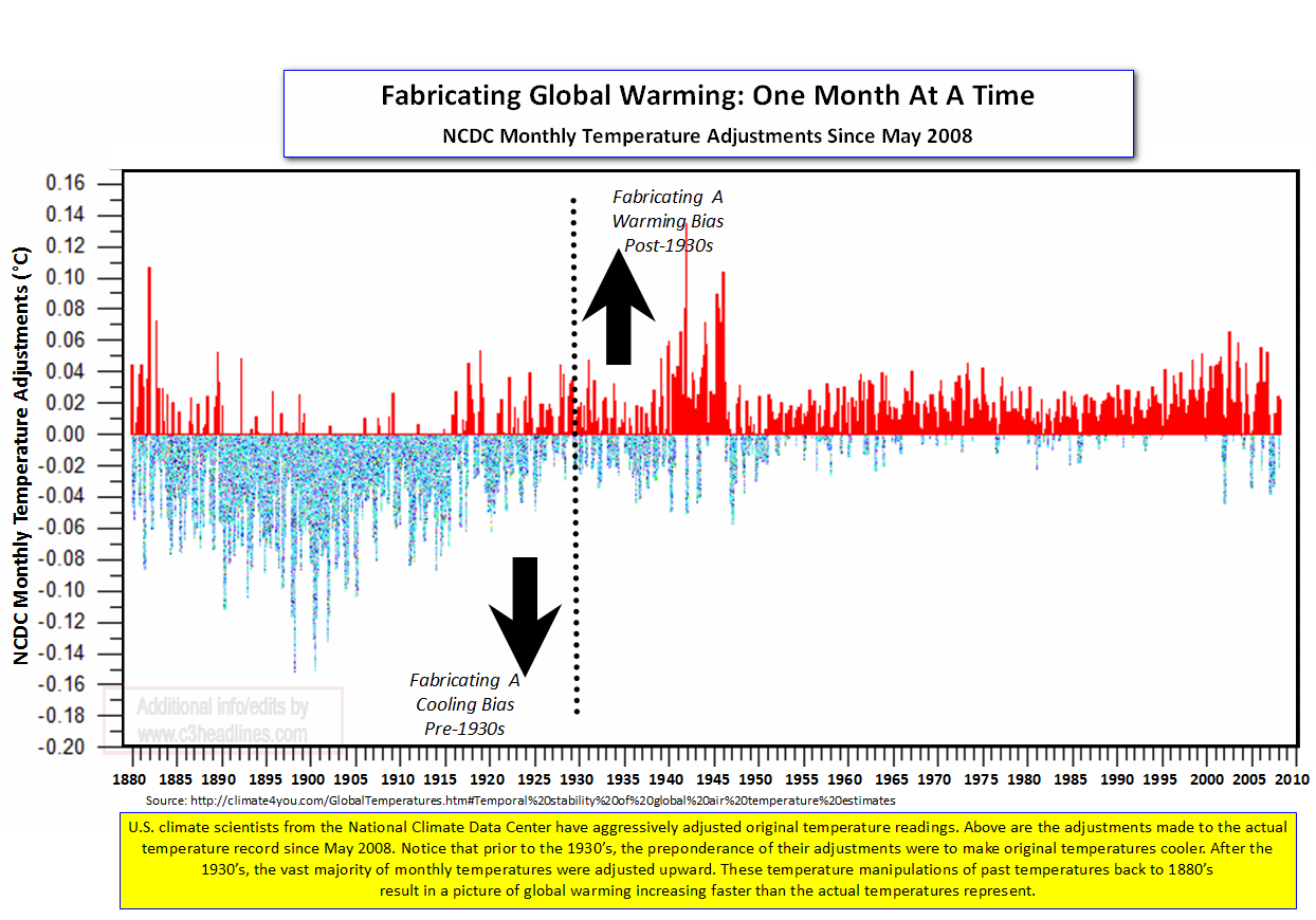 Fabricating Global Warming NCDC