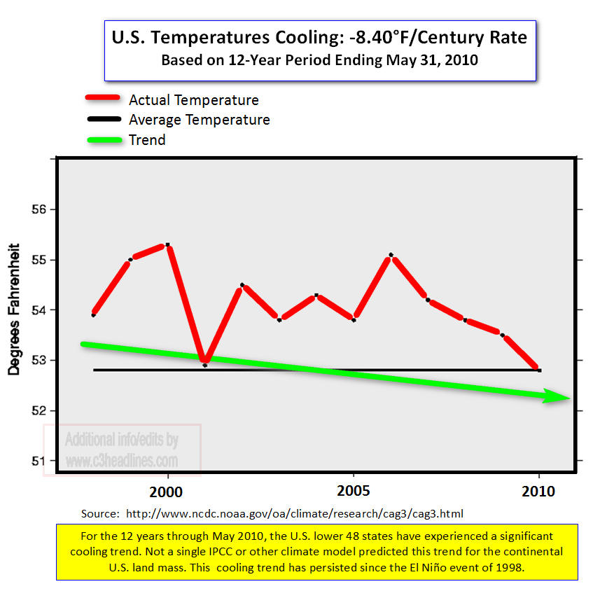 US Temps May 2010