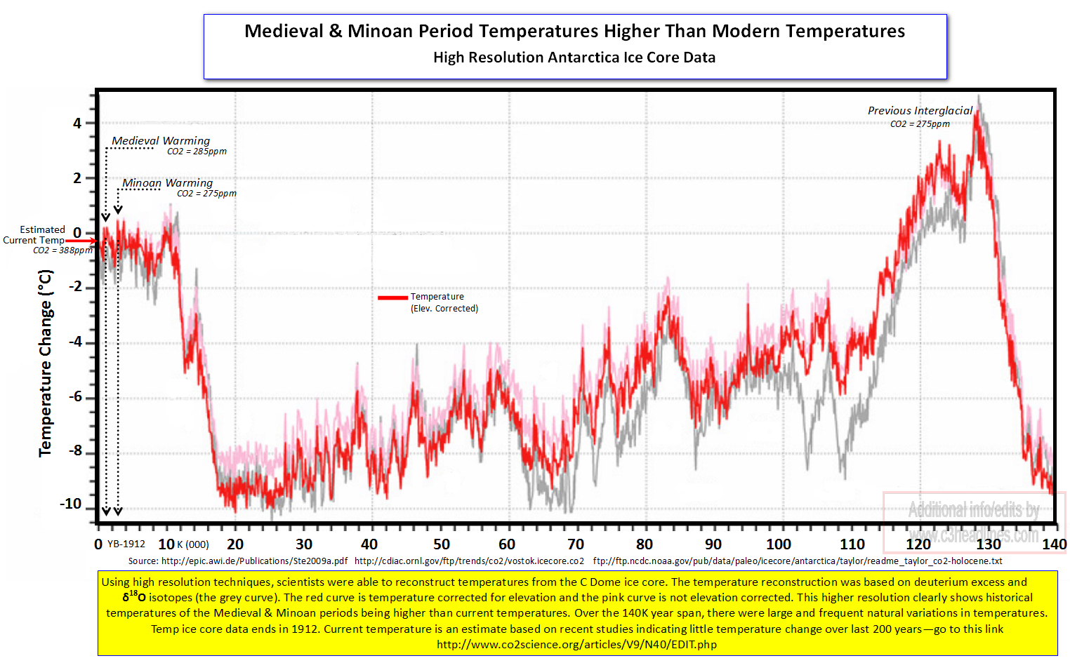 Anarctica High Resolution Ice core Temp Data