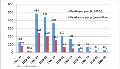 Severe weather deaths