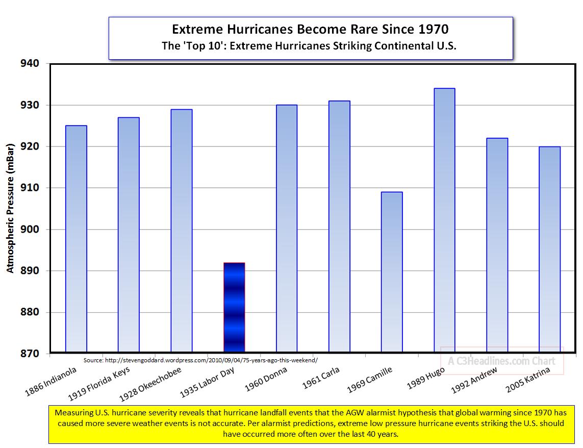 US Extreme Hurricanes