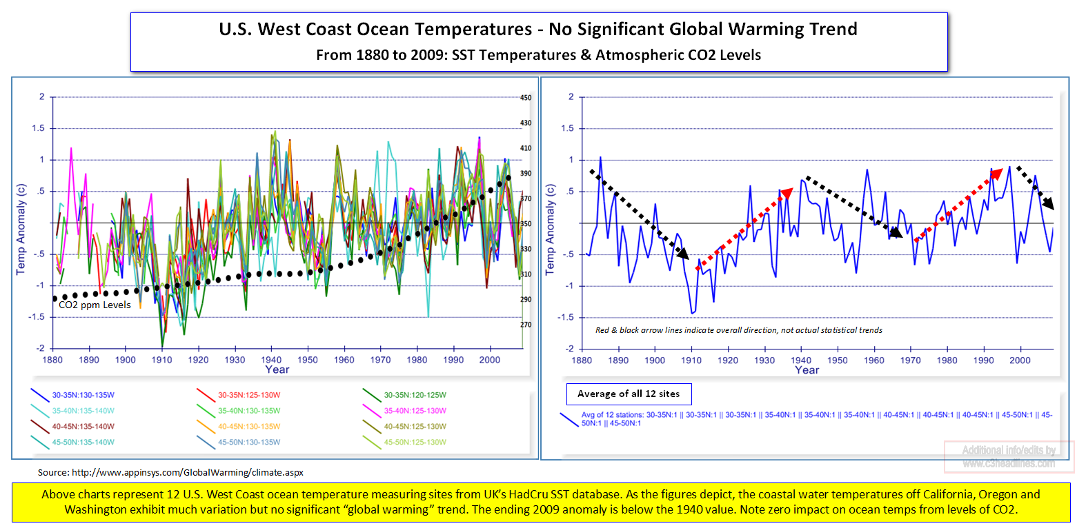 US West Coast Ocean Temps CO2