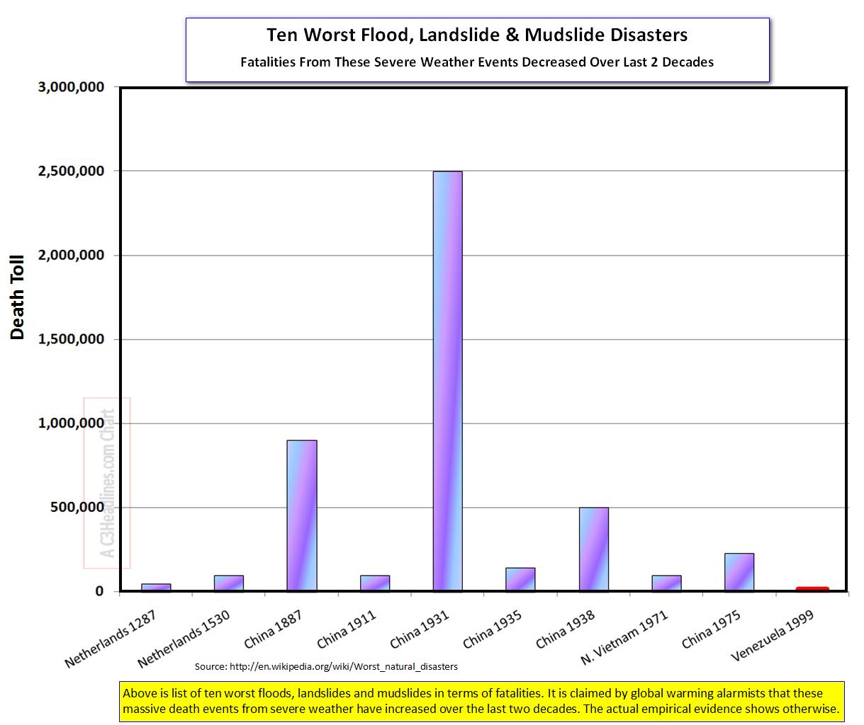 Ten Worst Floods Landslides