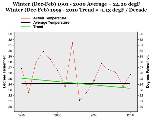 NE US winter Last 15 Years