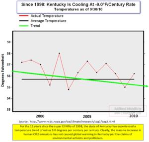 Kentucky temps since 1998