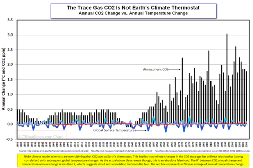 CO2 Thermostat NCDC Global Temps2