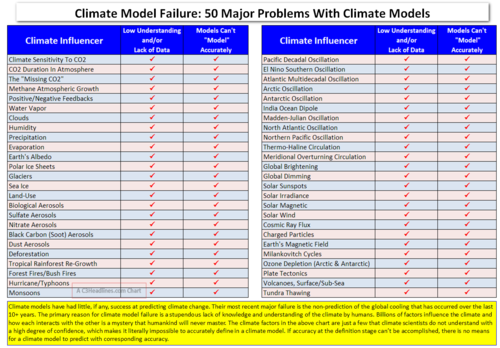 50 Climate Model Problems